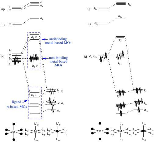 Molecular Orbitals in Inorganic Chemistry: Hunt Research